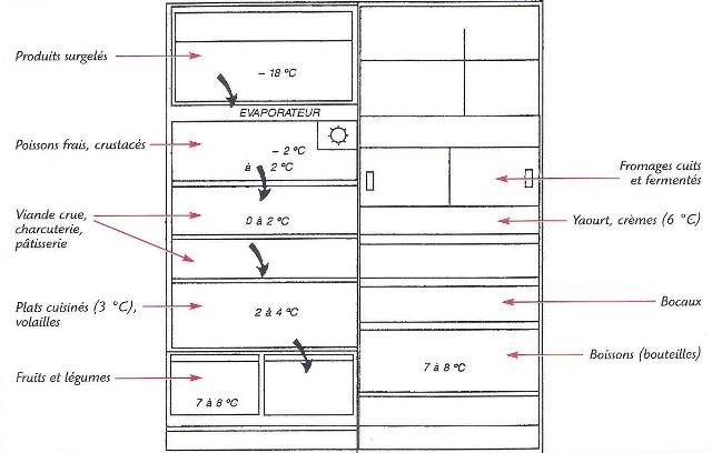 Comment g rer et entretenir son r frig rateur mon logement et mes quipeme - Comment regler la temperature du frigo ...